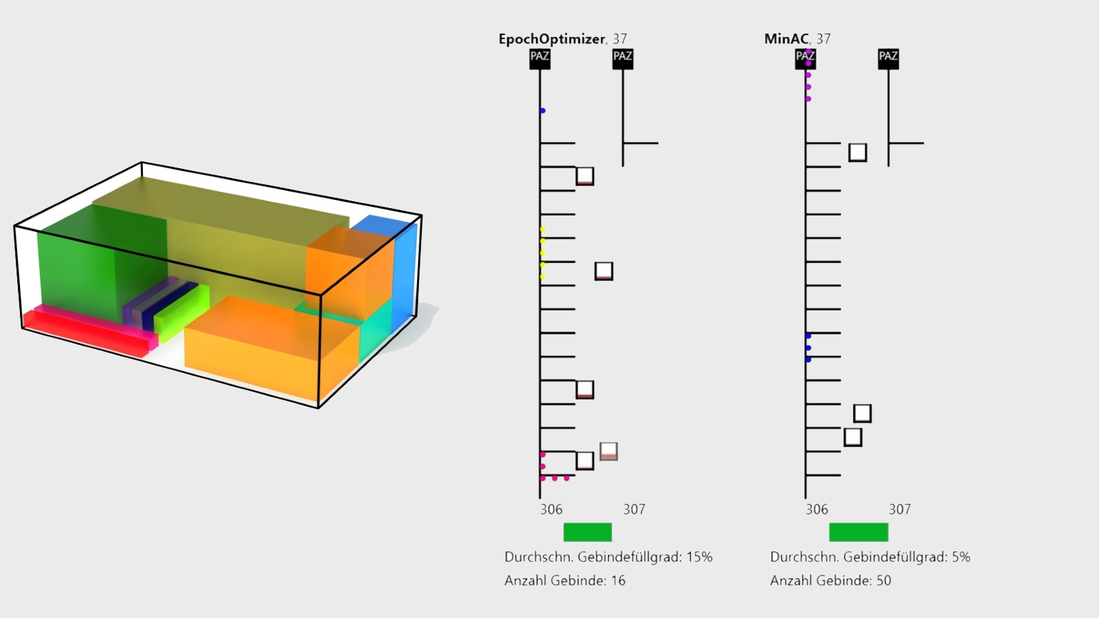 Packaging Optimization Project (original)