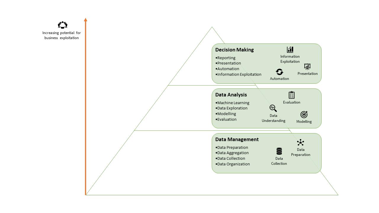 Data Science Pyramid