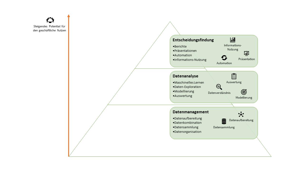 Data-Science-Pyramide
